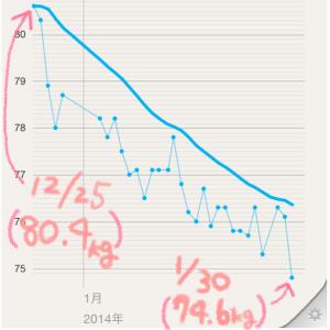 6kg減!ただし反省。。生活にオーガニックをちょっと足す目的が、、「30才男性AさんのPNOその7」