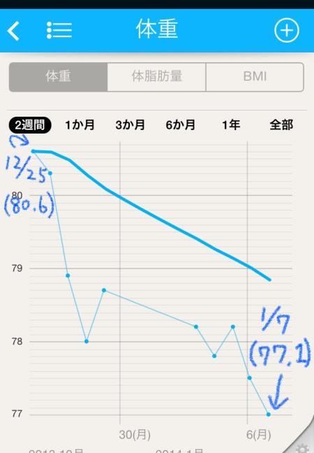 体重推移2